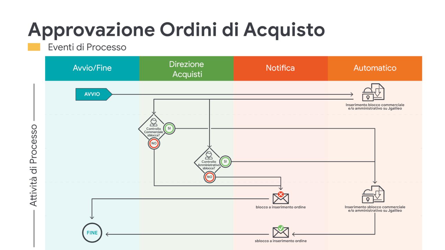JPA_Approvazione Ordini e Acquisto