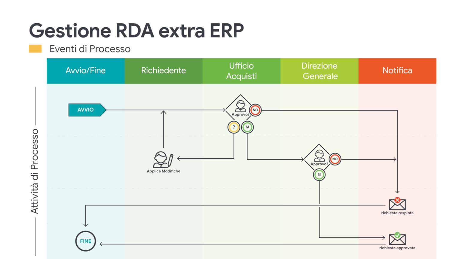 JPA_Gestione RDA extra ERP