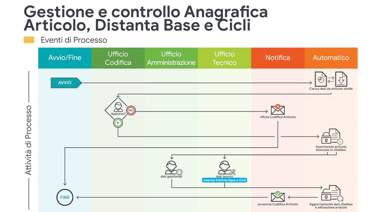 JPA_Gestione e controllo Anagrafica Articolo, Distanta Base e Cicli
