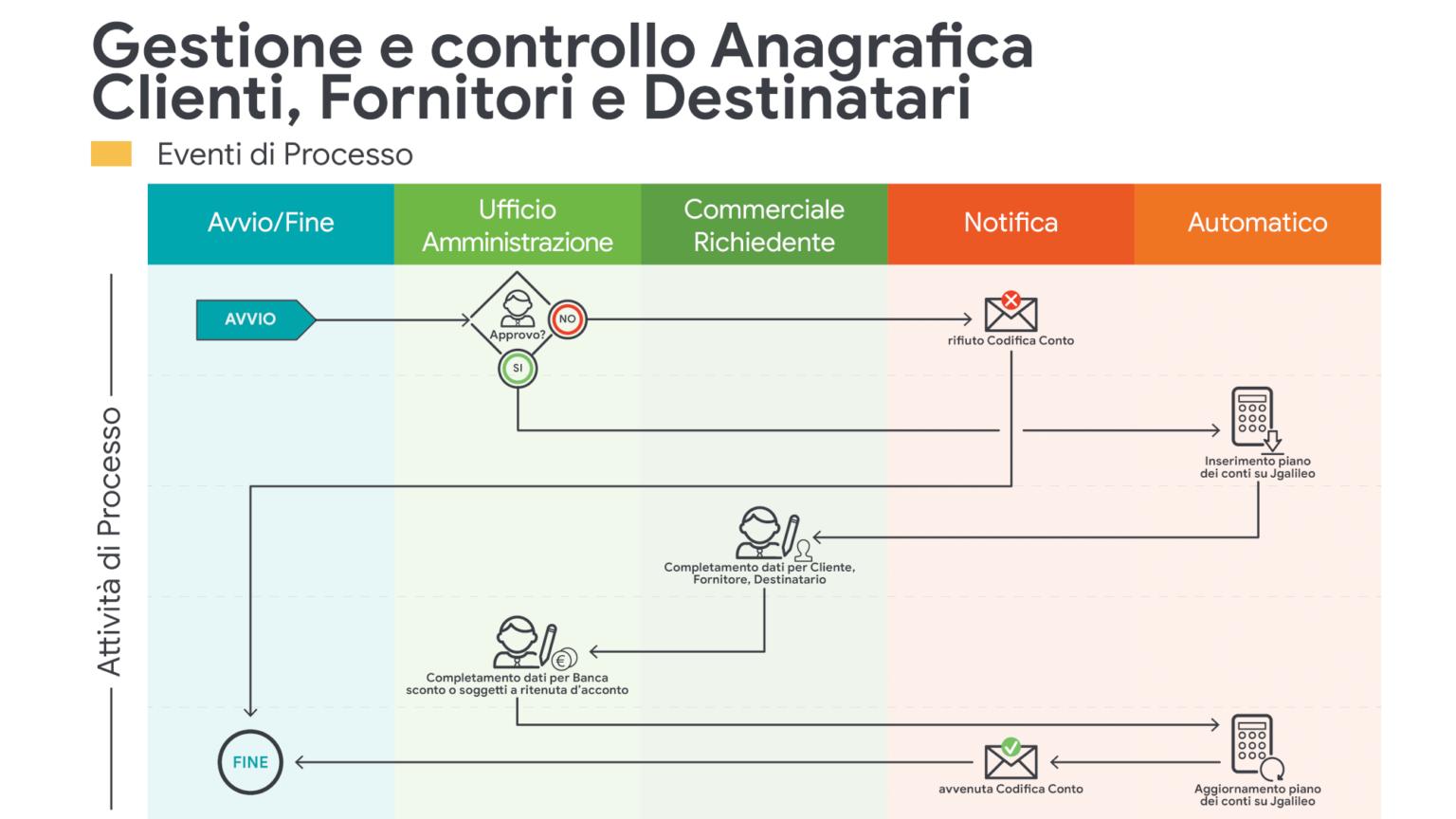 JPA_Gestione e controllo Anagrafica Clienti, Fornitori e Destinatari