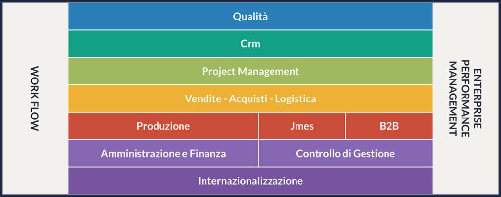 Struttura di software gestionale ERP